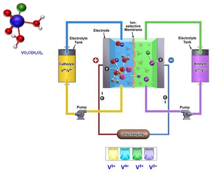 Abb1 Vanadiumtechnik erklärt