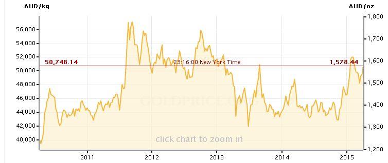goldpreis 5 Jahre AUD