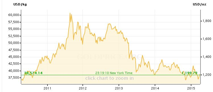 Goldpreis 5 Jahre USD