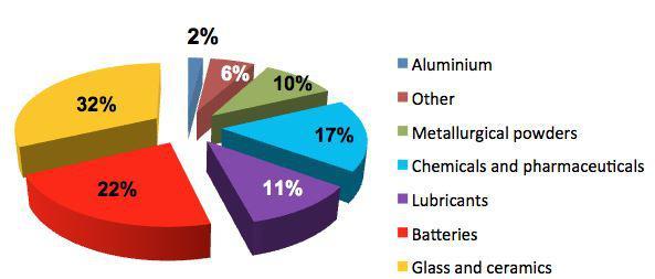 Lithium Verwendungszweck