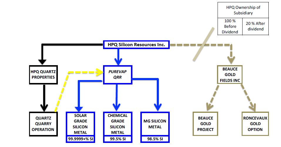 Pic 3 HPQ Gesellschaftsstruktur