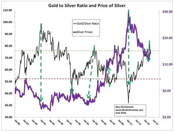 Pic 2 Gold zur Silber und Silber Ratio