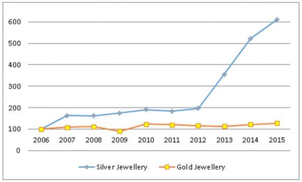 Gold-Silberumsätze Indien