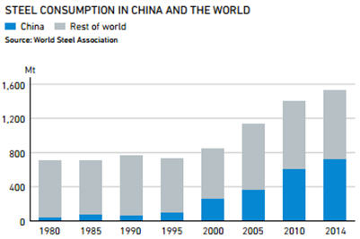 Steel-consumption-in-China-and-the-world-graph