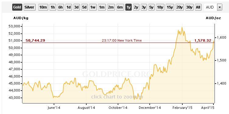 Goldpreis 1 Jahr AUD