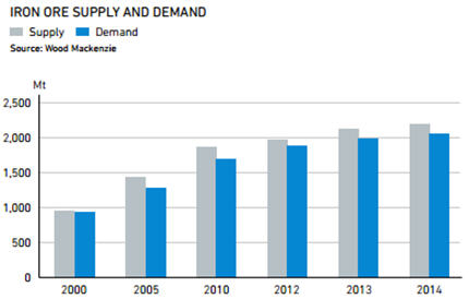 Iron-ore-supply-and-demant-graph