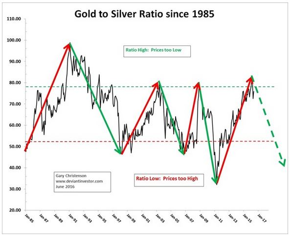 Pic 1 Gold Silber Ratio