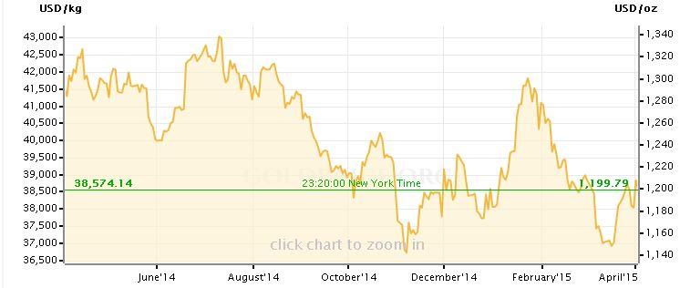 Goldpreis USD 1 Jahr