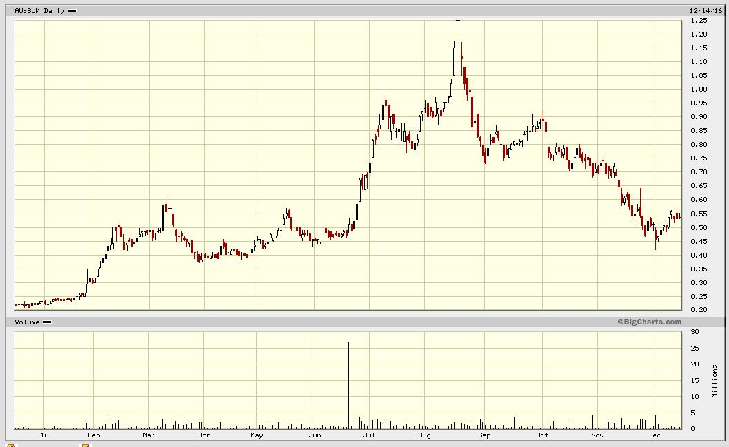 Abb4 BLK Chart