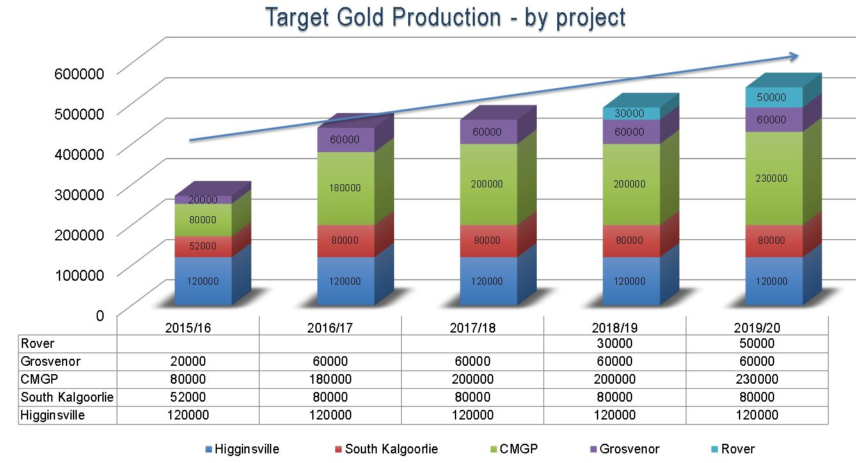 metals-x Produktionsplan