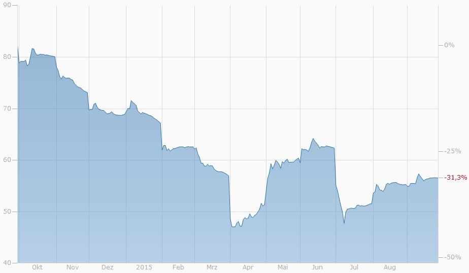 Eisen 1-Jahres-Chart