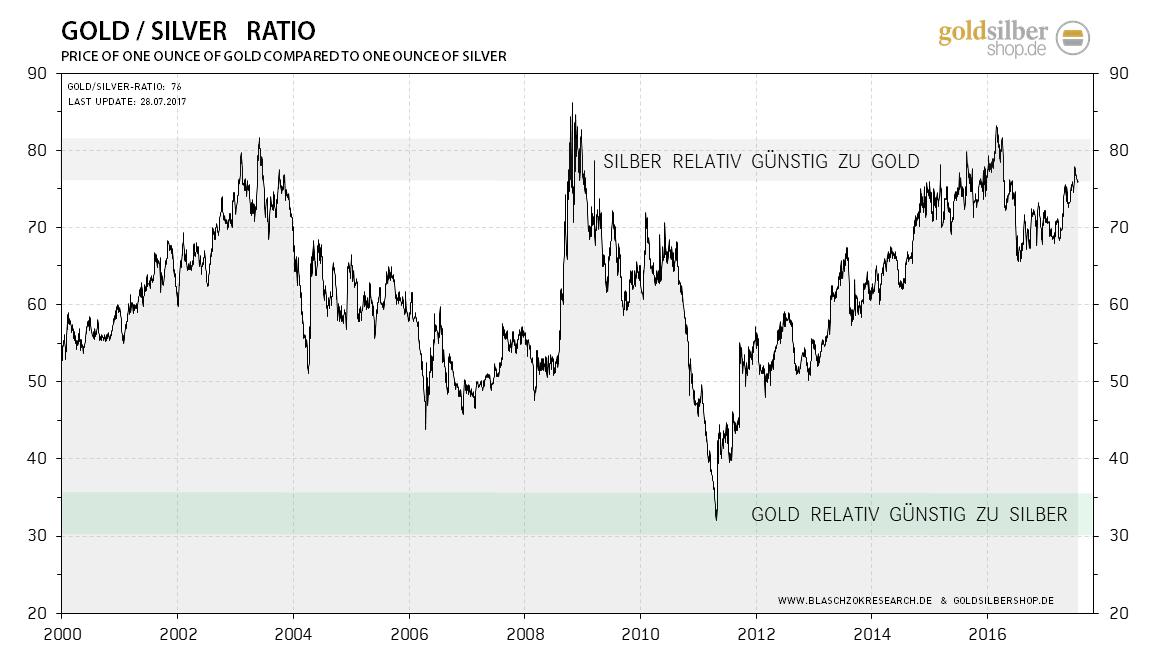 2017.07.28-gold-silver-ratio