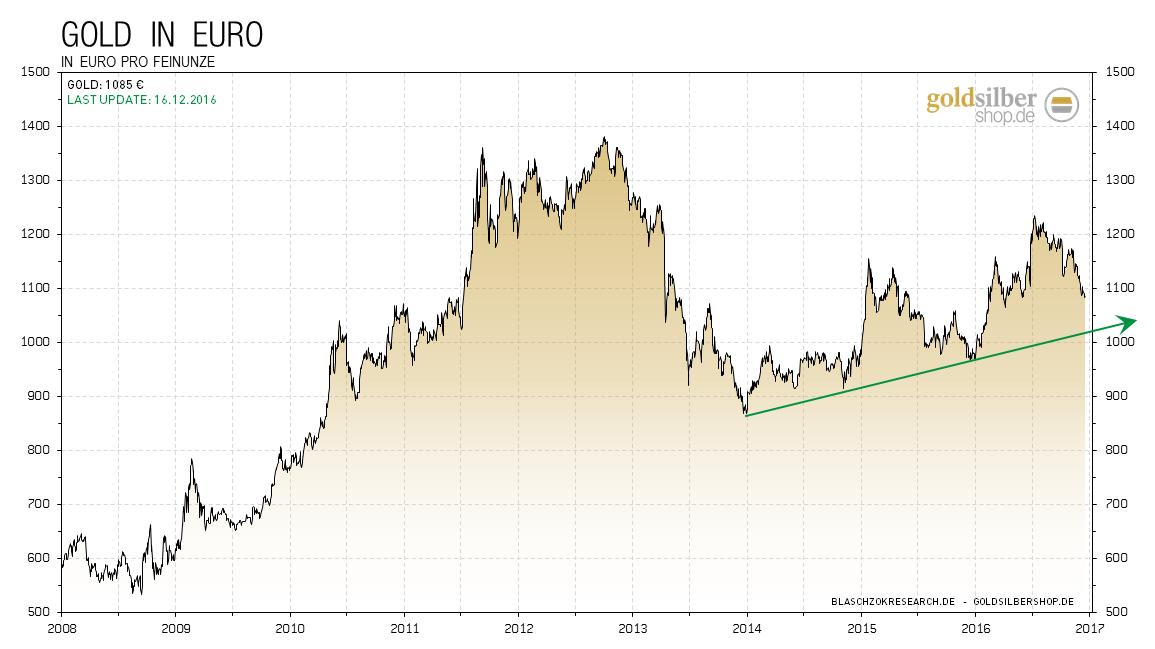 2016.12.16-gold-eur-long