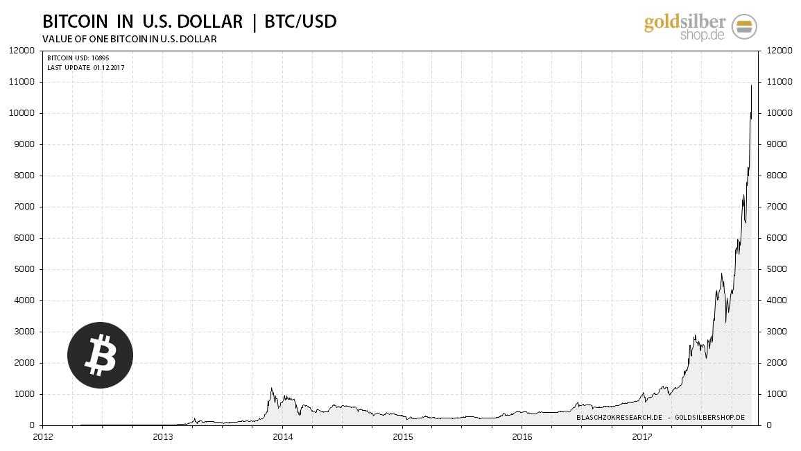 kw48 - 1- 2017.12.04-bitcoin-usd