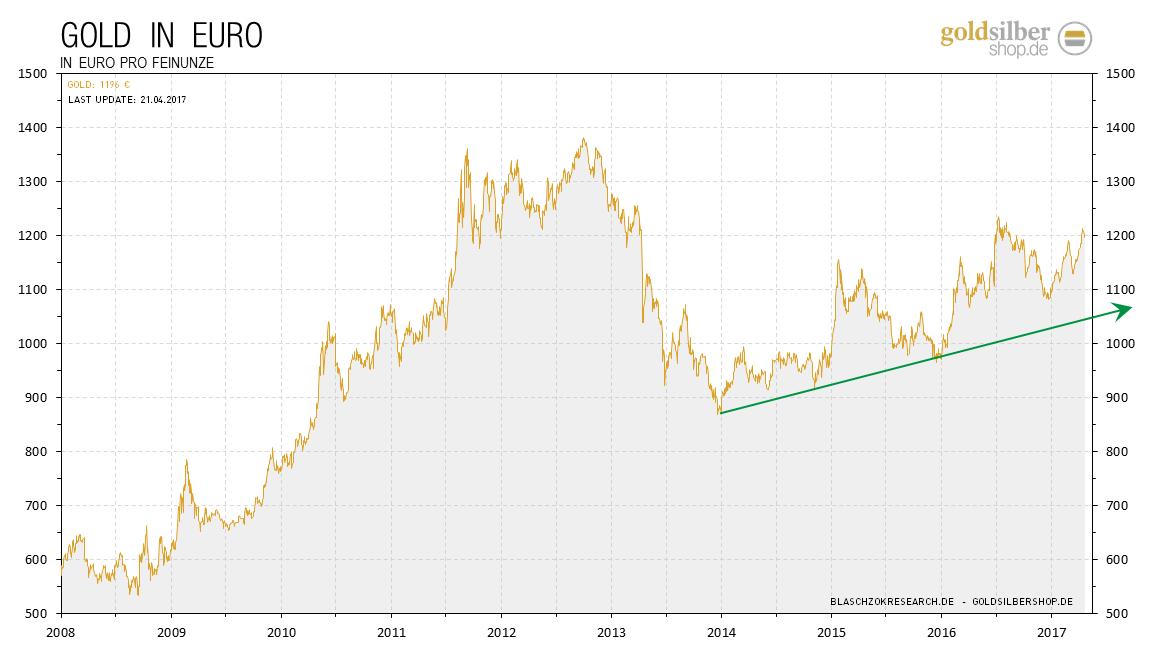 2017.04.21-gold-euro