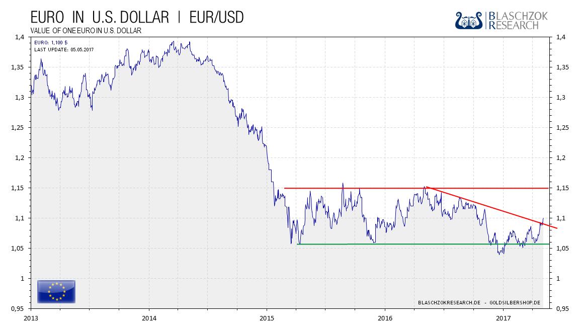 2017.05.05-euro