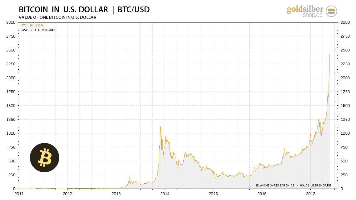 2017.05.26-bitcoin-usd