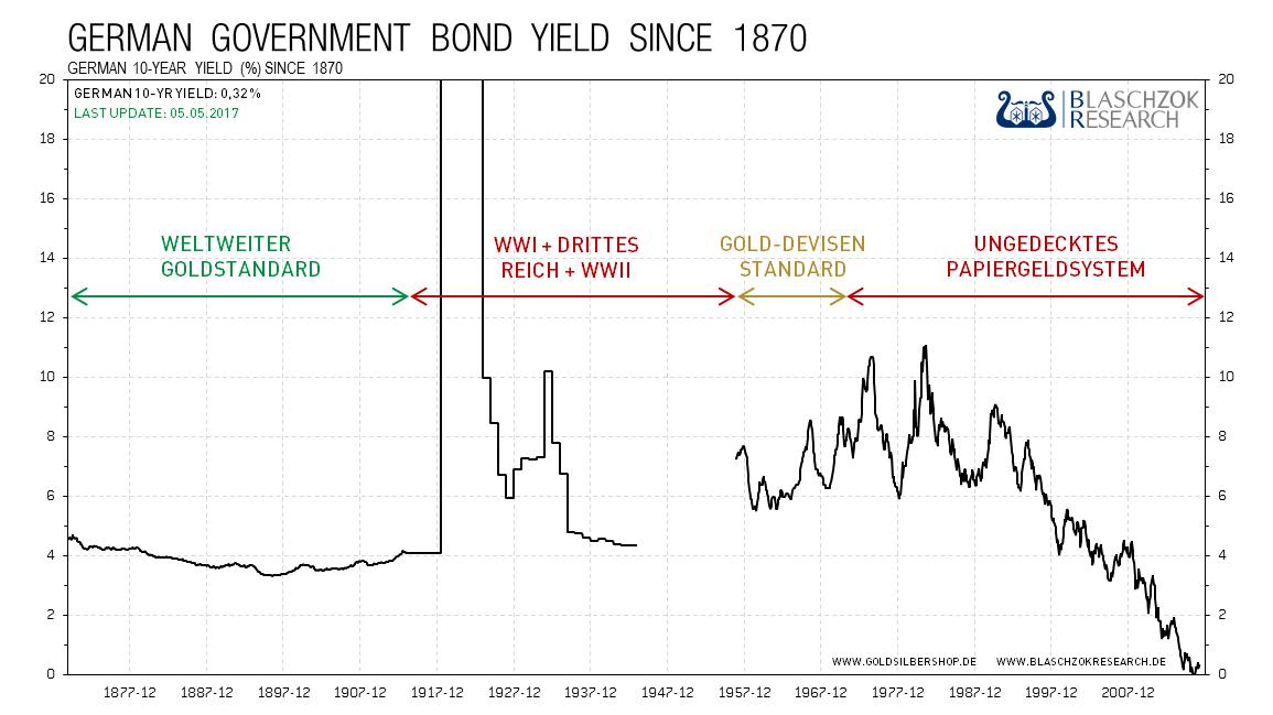 kw 18 - 1 - 2017.05.05-langfristige-Zinsen