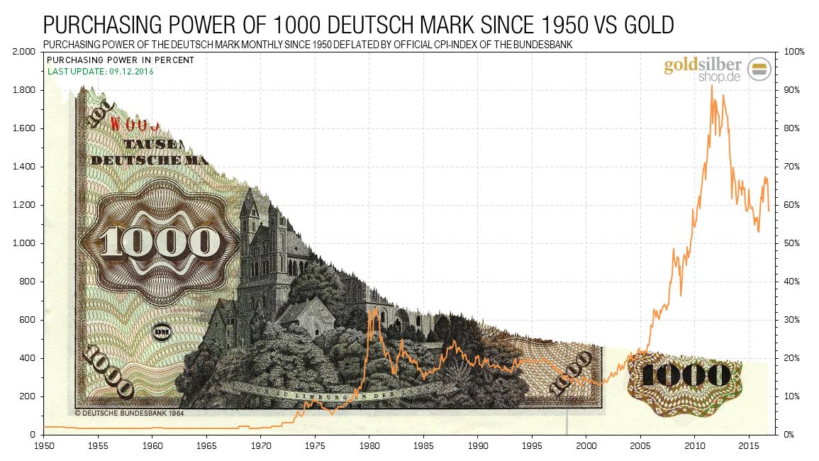 2016.12.09-dm-devaluation