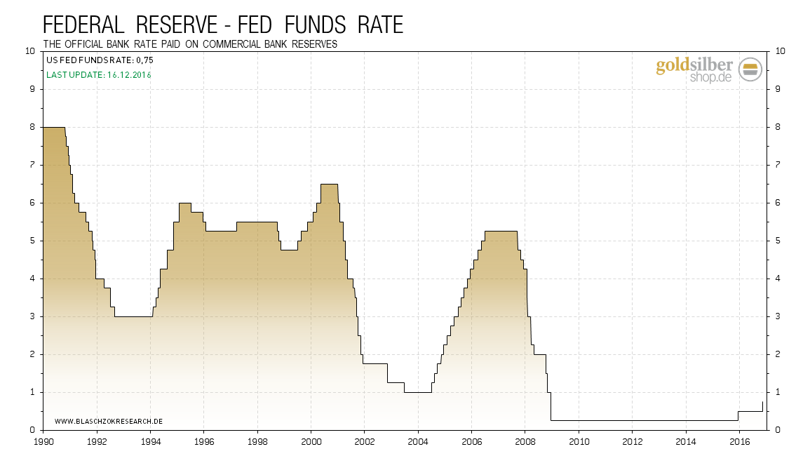 2016.12.16-fed-funds-rate