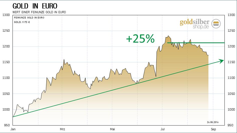 kw34 - 2 - 2016.08.24-eur