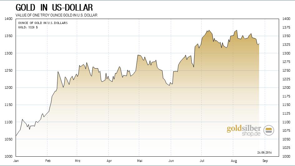 kw34 - 1 - 2016.08.24-gold-usd