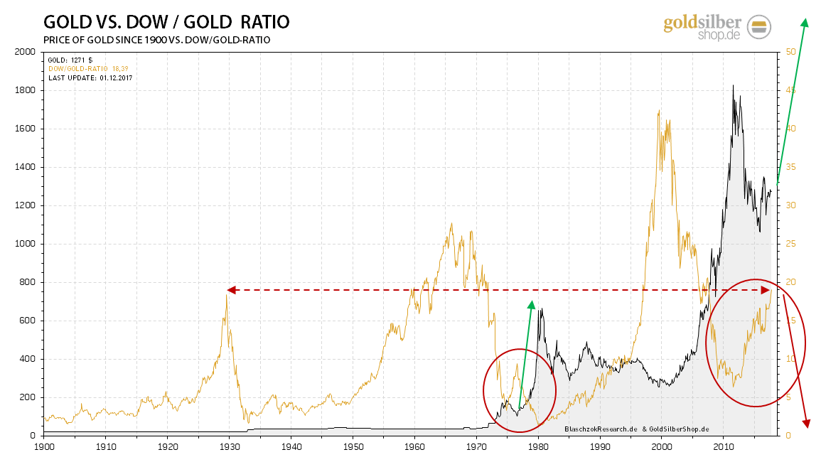 kw48 - 3 - 2017.12.04-dow-gold-ratio