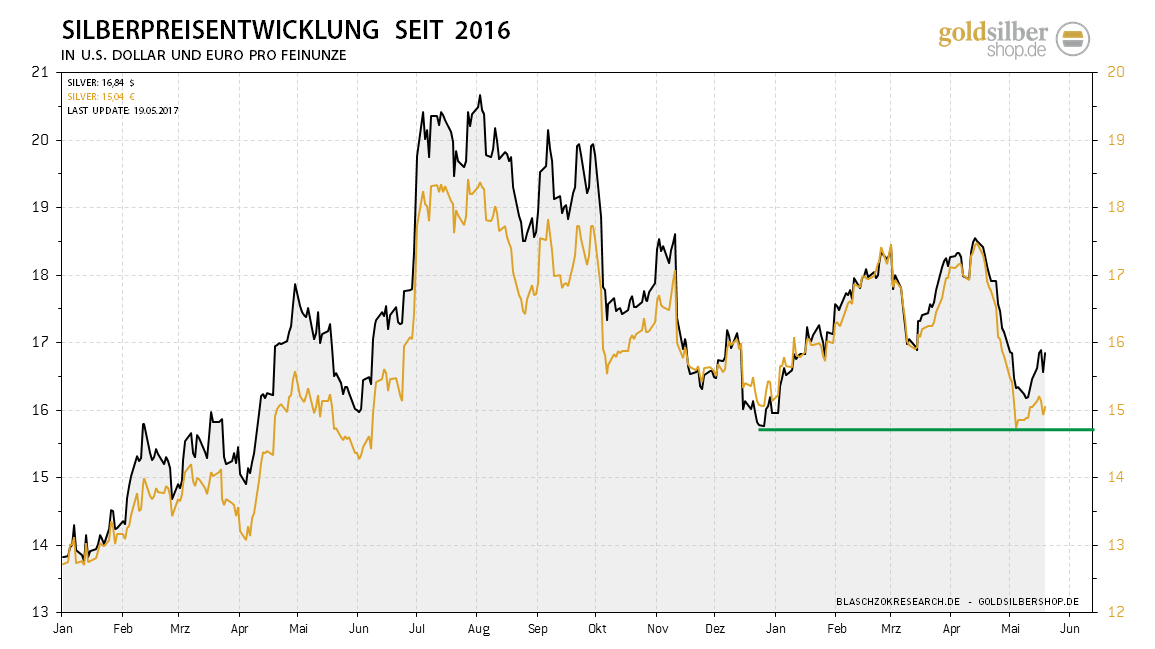 2017.05.19-silver-euro-usd