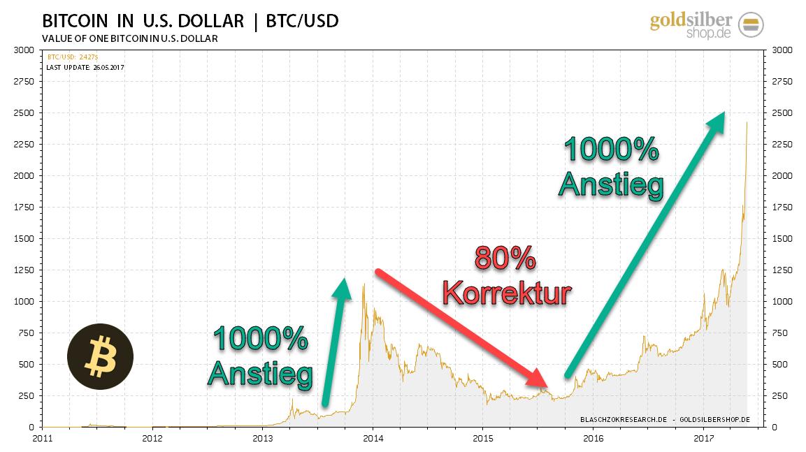 2017.05.26-bitcoin-silver