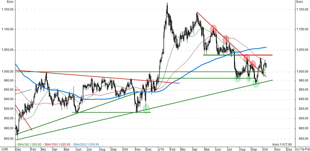 kw 41 - 4 - 2015.10.09-Gold-Euro