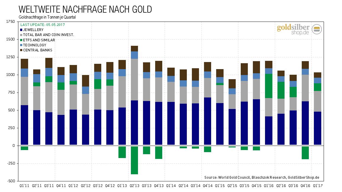 kw 18 - 2 - 2017.05.05-world-gold-demand