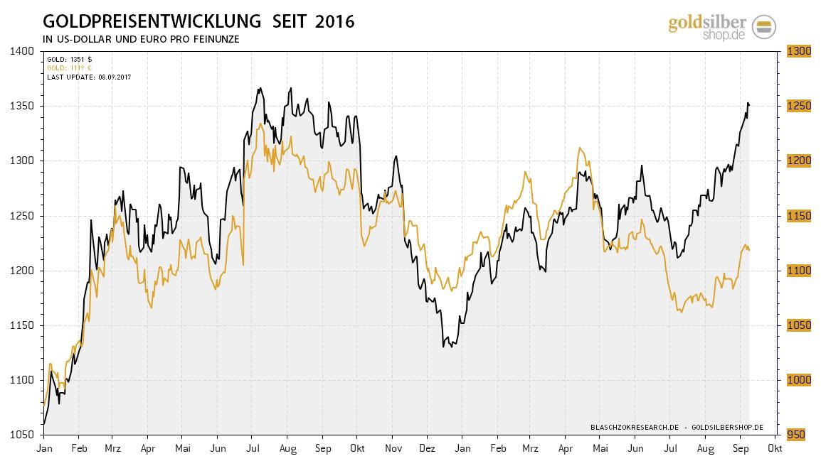 2017.09.11-gold-usd-eur