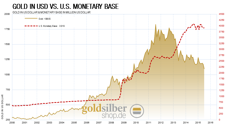 kw 38 - 3 - Money-Supply-Gold-USD