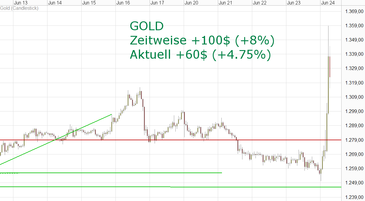kw25 - 3 - 2016.06.24-gold-usd