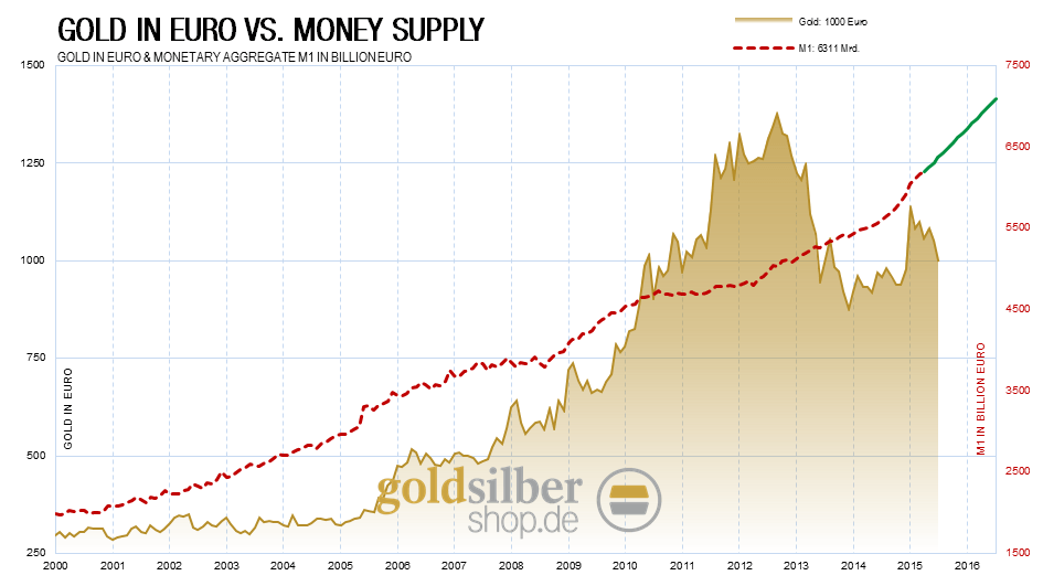 kw 38 - 2 - Money-Supply-Gold