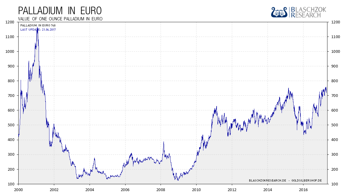 2017.04.21-palladium-euro-2000