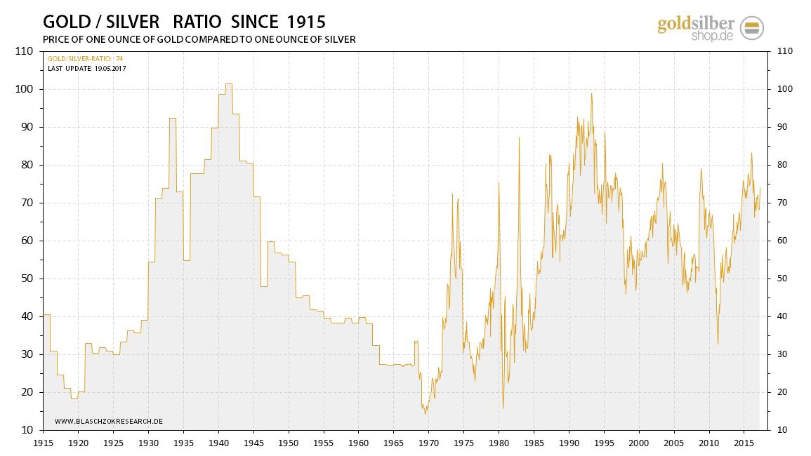 2017.05.19-gold-silver-ratio