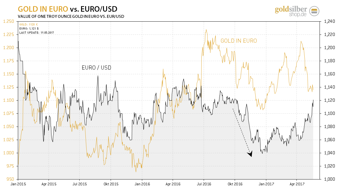 2017.05.19-gold-euro
