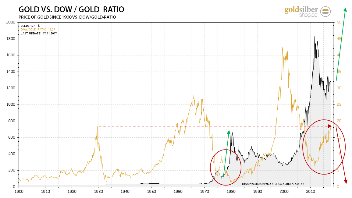 kw46 - 3 - 2017.11.17-dow-gold-ratio