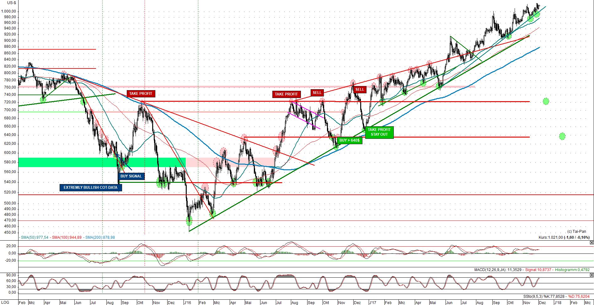 kw48 - 6 - 2017.12.04-palladium-usd