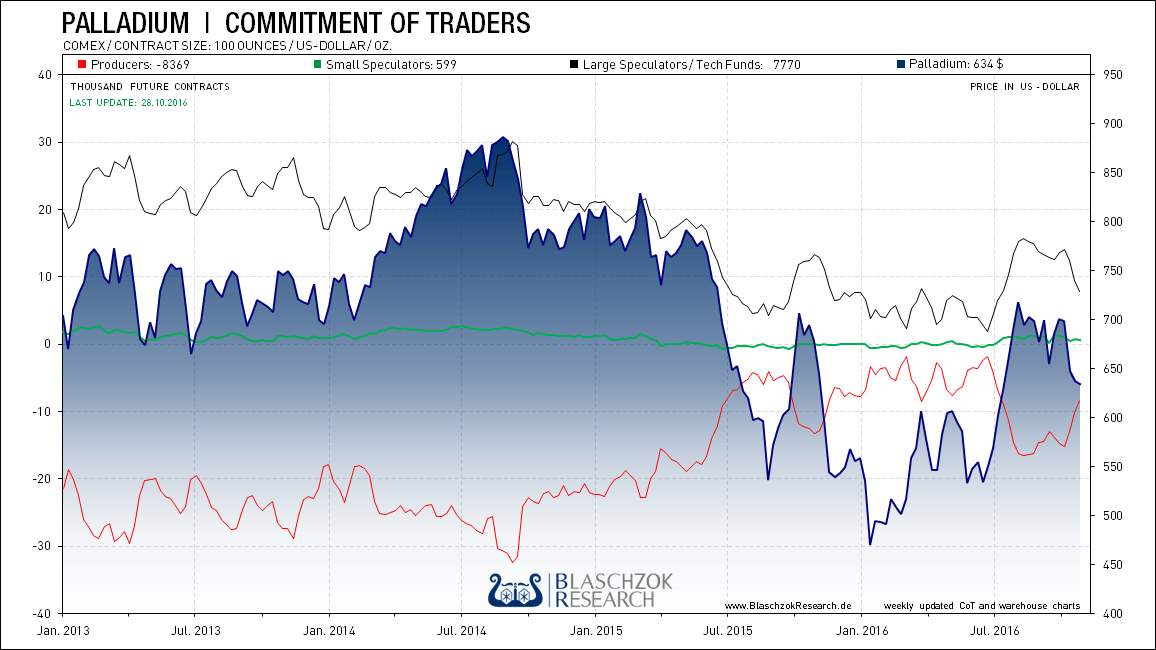 kw 44 - 5 - 29-Palladium-Commitment_of_Traders