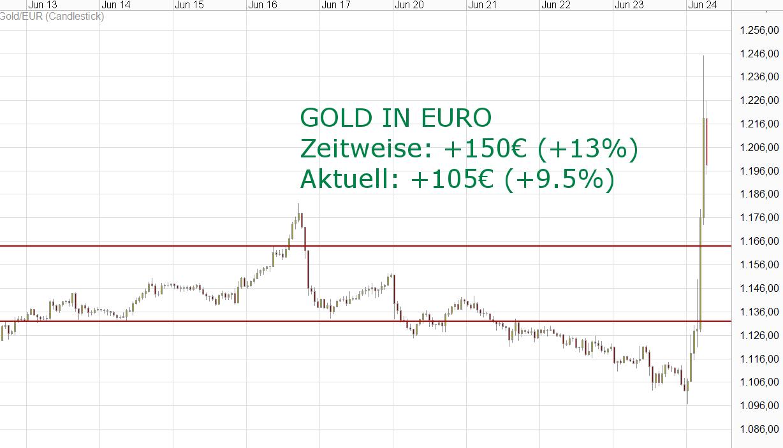 kw25 - 2 - 2016.06.24-gold-euro