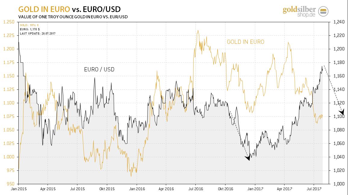 2017.07.28-gold-euro