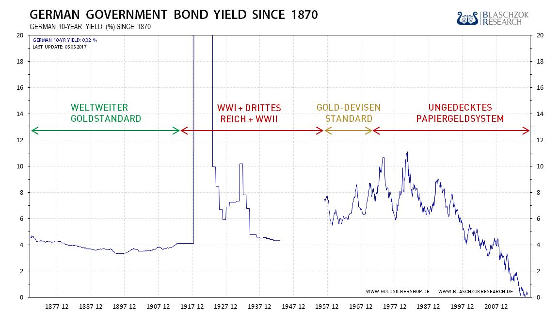 2017.05.05-langfristige-Zinsen