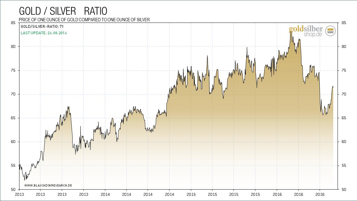 kw34 - 4 - 2016.08.24-g-s-ratio