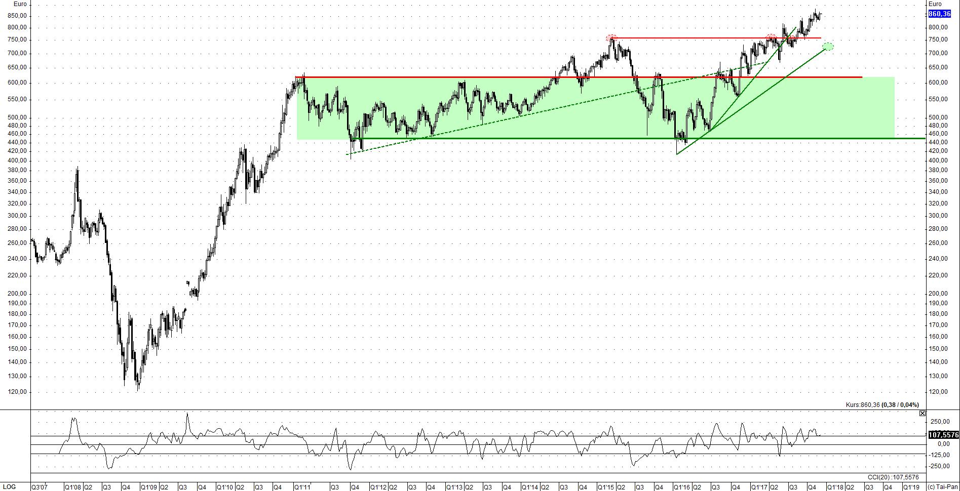 kw48 - 7 - 2017.12.04-palladium-eur