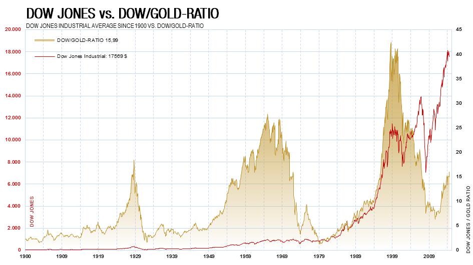 kw 38 - 4 - Dow-Gold-Ratio