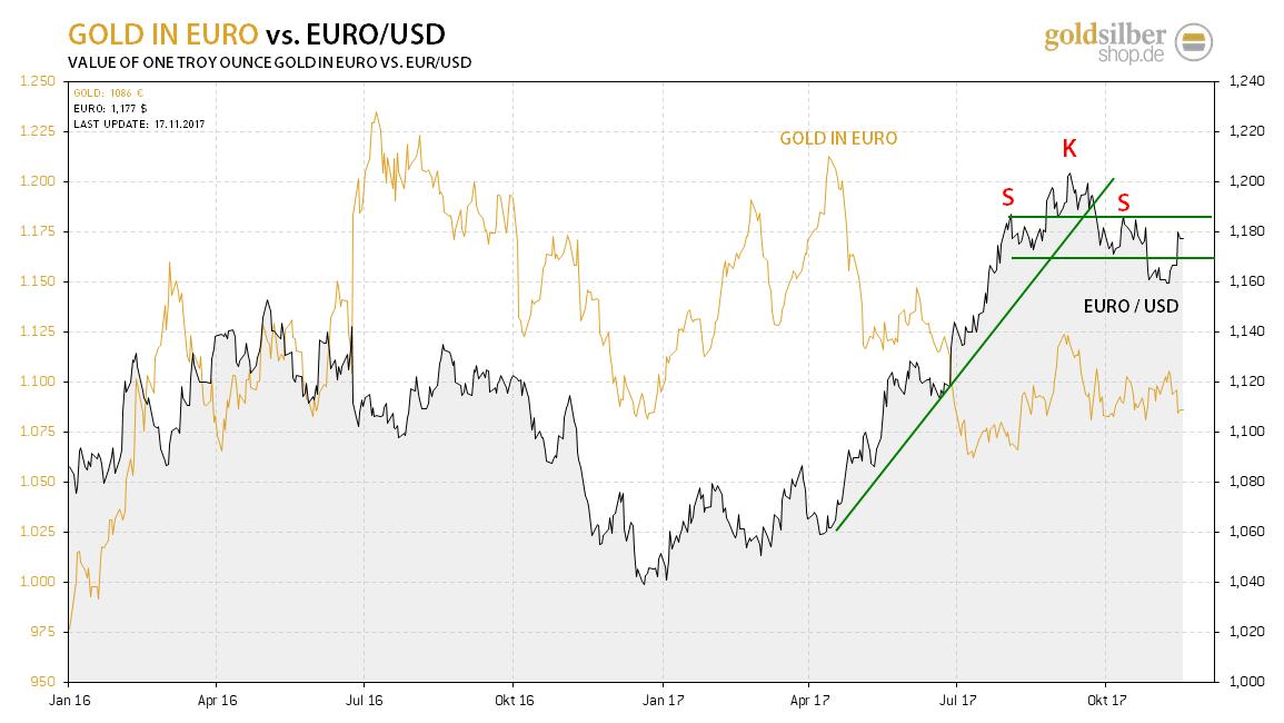 kw46 - 1 - 2017.11.17-euro-usd-gold