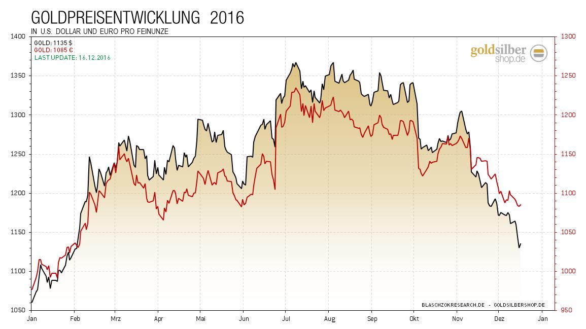 2016.12.16-gold-eur-usd