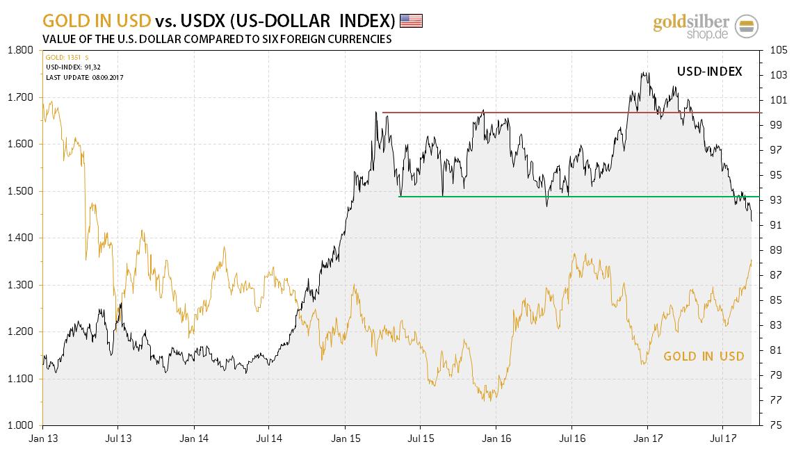 2017.09.11-usdx-gold